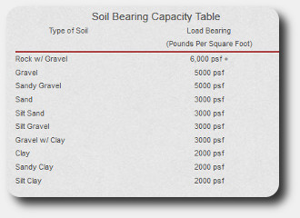 soil bearing capacity chart